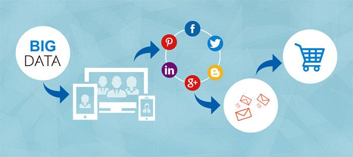 Офлайн-данные для интернет-маркетинга