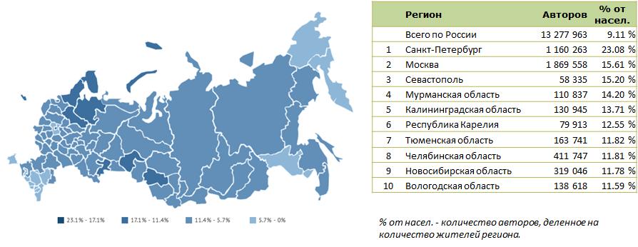 Вконтакте - Тюмень - Осень 2016